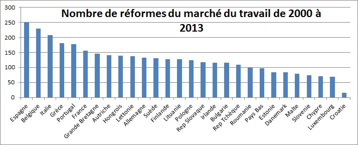 LABREF_Réformes du marché du travail en cumul de 2000 à 2013